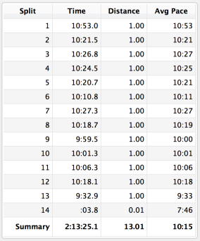 Very happy that I got faster as the run progressed #win