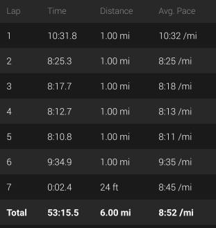 I'm shocked at how good these miles felt.
