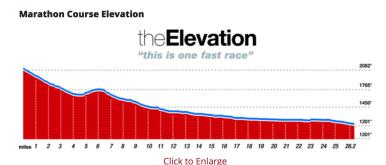 The Phoenix Marathon